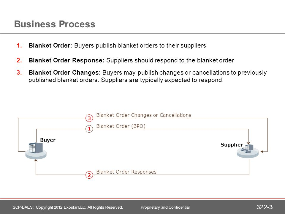 Business Process 1.Blanket Order: Buyers publish blanket orders to their suppliers 2.Blanket Order Response: Suppliers should respond to the blanket order 3.Blanket Order Changes: Buyers may publish changes or cancellations to previously published blanket orders.