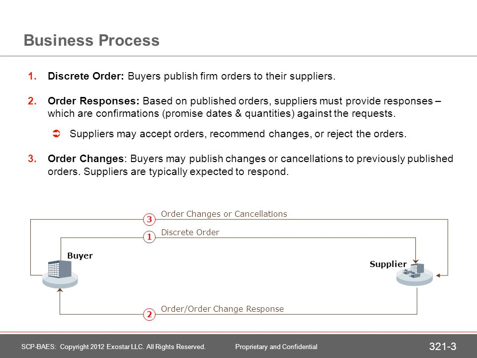 Business Process 1.Discrete Order: Buyers publish firm orders to their suppliers. 2.Order Responses: Based on published orders, suppliers must provide