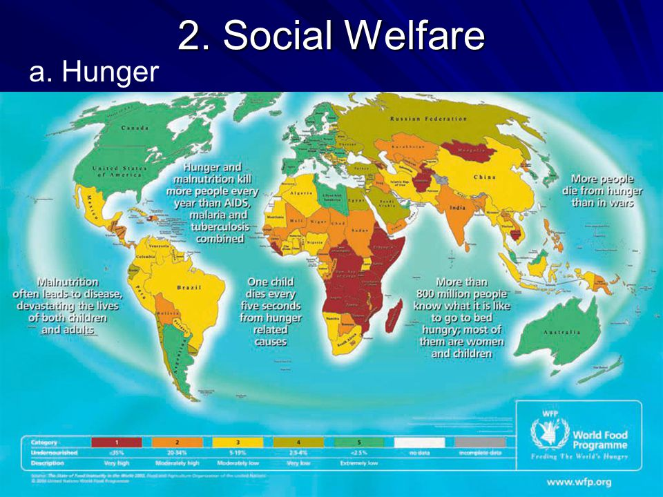 2. Social Welfare a. Hunger