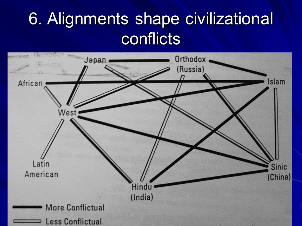 6. Alignments shape civilizational conflicts
