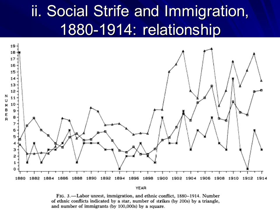 ii. Social Strife and Immigration, 1880-1914: relationship