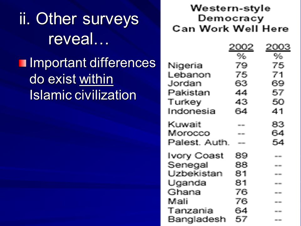 ii. Other surveys reveal… Important differences do exist within Islamic civilization