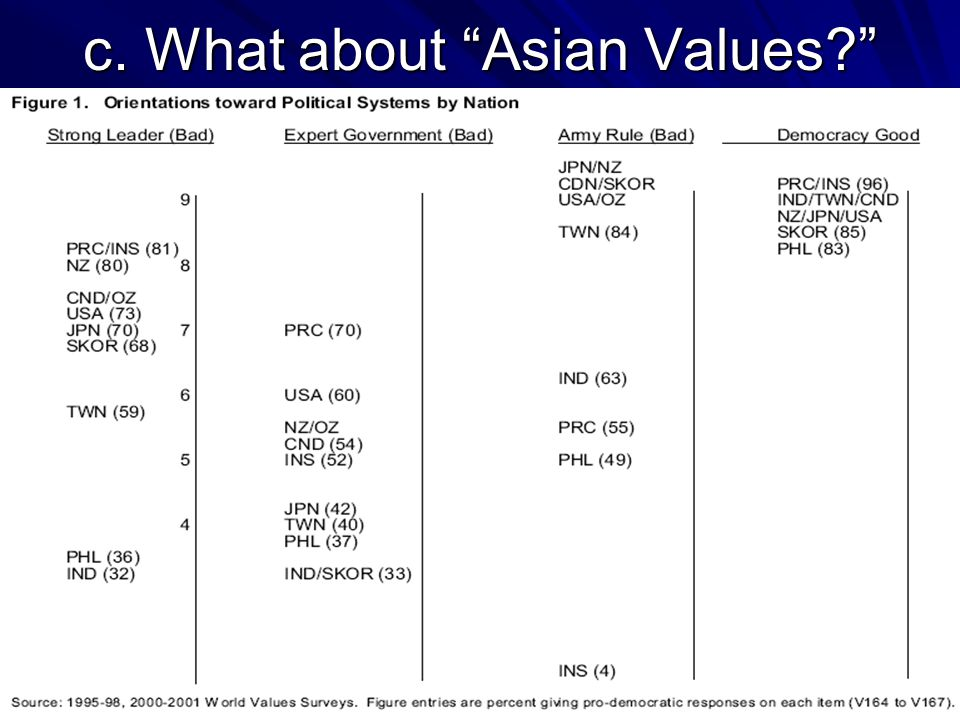 c. What about Asian Values