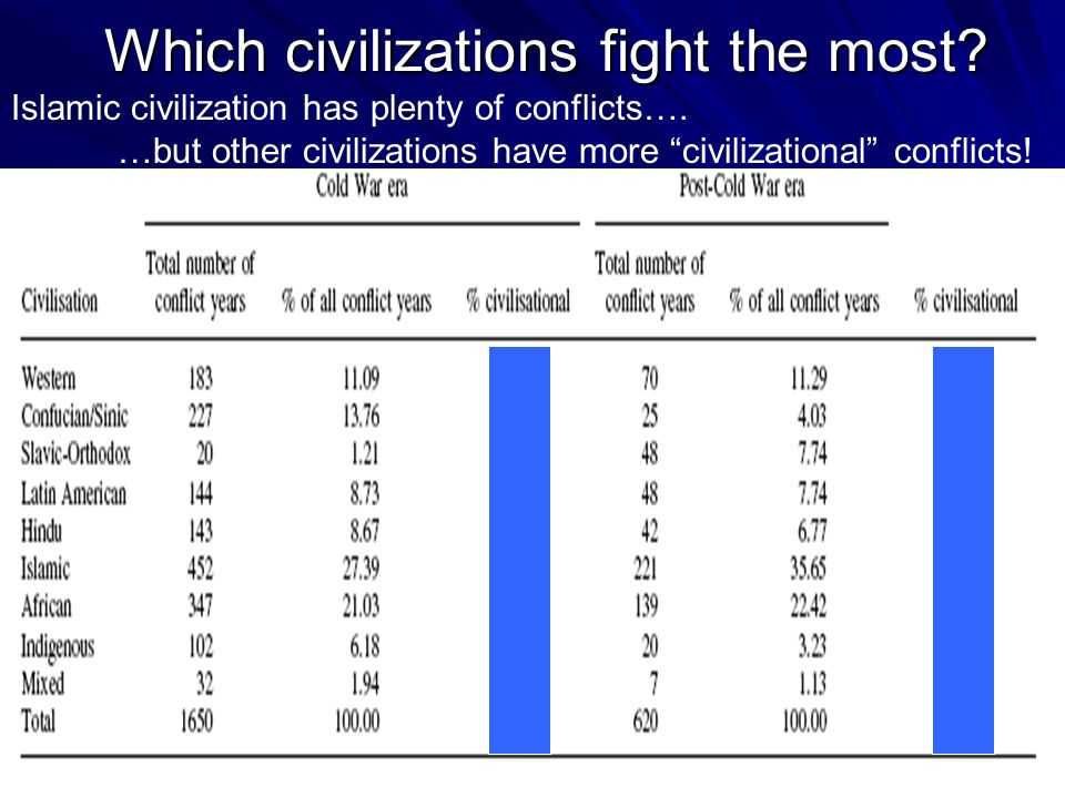 Which civilizations fight the most. Islamic civilization has plenty of conflicts….