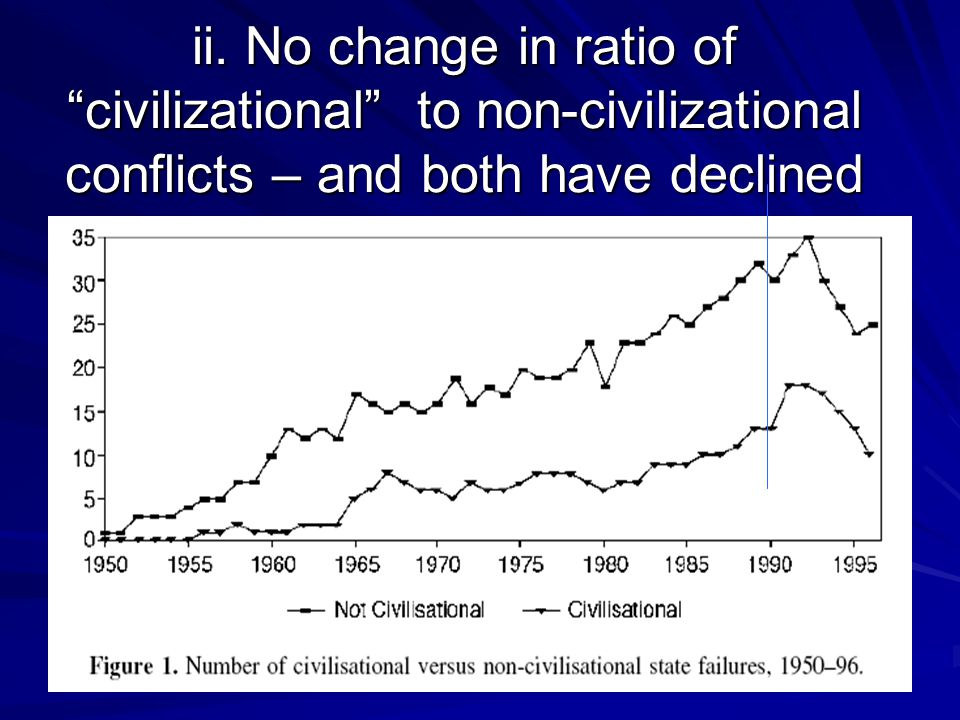 ii. No change in ratio of civilizational to non-civilizational conflicts – and both have declined