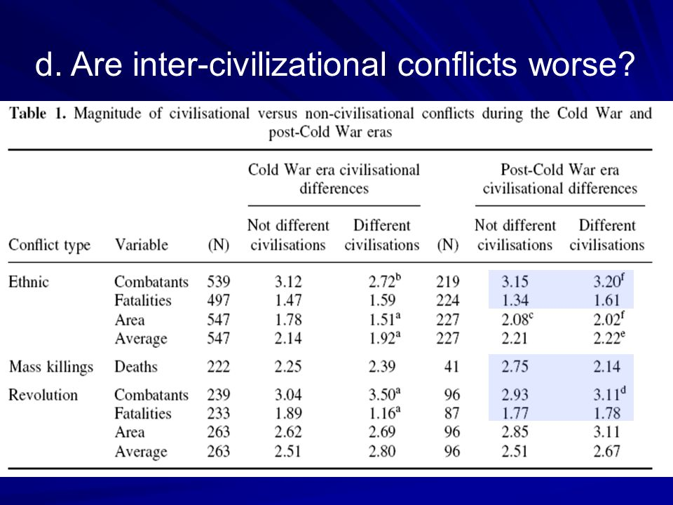 d. Are inter-civilizational conflicts worse