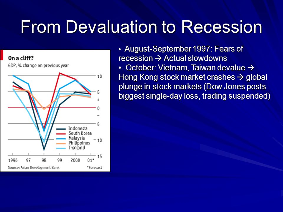 From Devaluation to Recession August-September 1997: Fears of recession Actual slowdowns August-September 1997: Fears of recession Actual slowdowns October: Vietnam, Taiwan devalue Hong Kong stock market crashes global plunge in stock markets (Dow Jones posts biggest single-day loss, trading suspended) October: Vietnam, Taiwan devalue Hong Kong stock market crashes global plunge in stock markets (Dow Jones posts biggest single-day loss, trading suspended)