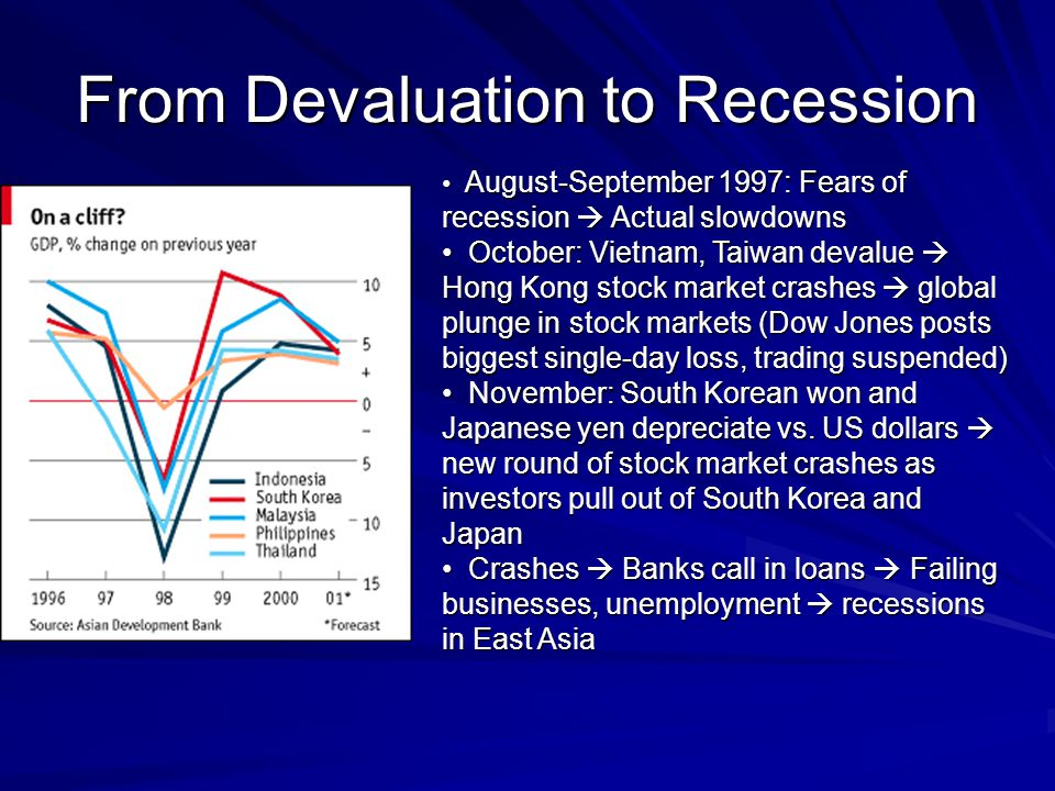 From Devaluation to Recession August-September 1997: Fears of recession Actual slowdowns August-September 1997: Fears of recession Actual slowdowns October: Vietnam, Taiwan devalue Hong Kong stock market crashes global plunge in stock markets (Dow Jones posts biggest single-day loss, trading suspended) October: Vietnam, Taiwan devalue Hong Kong stock market crashes global plunge in stock markets (Dow Jones posts biggest single-day loss, trading suspended) November: South Korean won and Japanese yen depreciate vs.