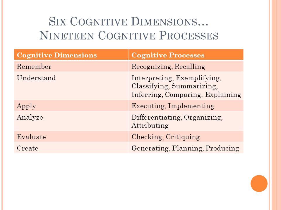 S IX C OGNITIVE D IMENSIONS … N INETEEN C OGNITIVE P ROCESSES Cognitive DimensionsCognitive Processes RememberRecognizing, Recalling UnderstandInterpreting, Exemplifying, Classifying, Summarizing, Inferring, Comparing, Explaining ApplyExecuting, Implementing AnalyzeDifferentiating, Organizing, Attributing EvaluateChecking, Critiquing CreateGenerating, Planning, Producing