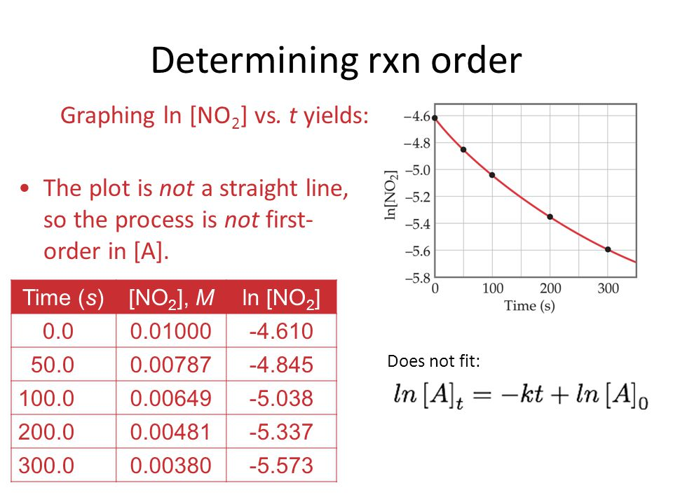 Graphing ln [NO 2 ] vs. t yields: Time (s)[NO 2 ], Mln [NO 2 ] 0.00.01000-4.610 50.00.00787-4.845 100.00.00649-5.038 200.00.00481-5.337 300.00.00380-5