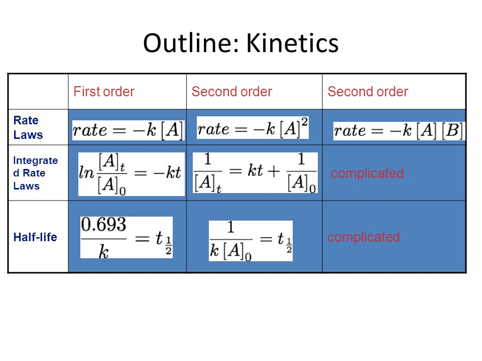 Outline: Kinetics First orderSecond order Rate Laws Integrate d Rate Laws complicated Half-life complicated
