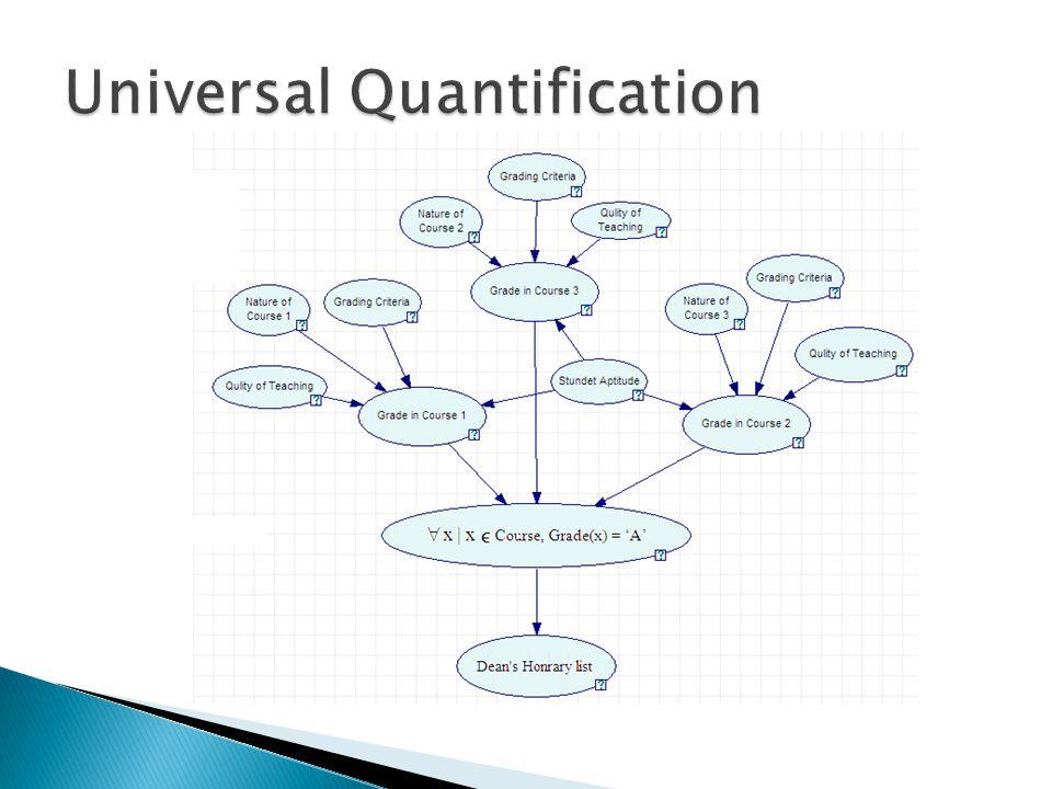 Propositional Representation: A(s1) CT (c1) Q (t1) G (s1, c1) A(s1) C (c2) Q (t2) G (s1, c2) A(s1) C (c3) Q (t3) G (s1, c3) G (s1,c1).