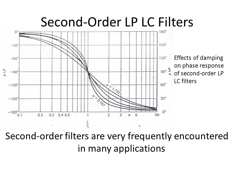 Second-Order LP LC Filters Second-order filters are very frequently encountered in many applications Effects of damping on phase response of second-or