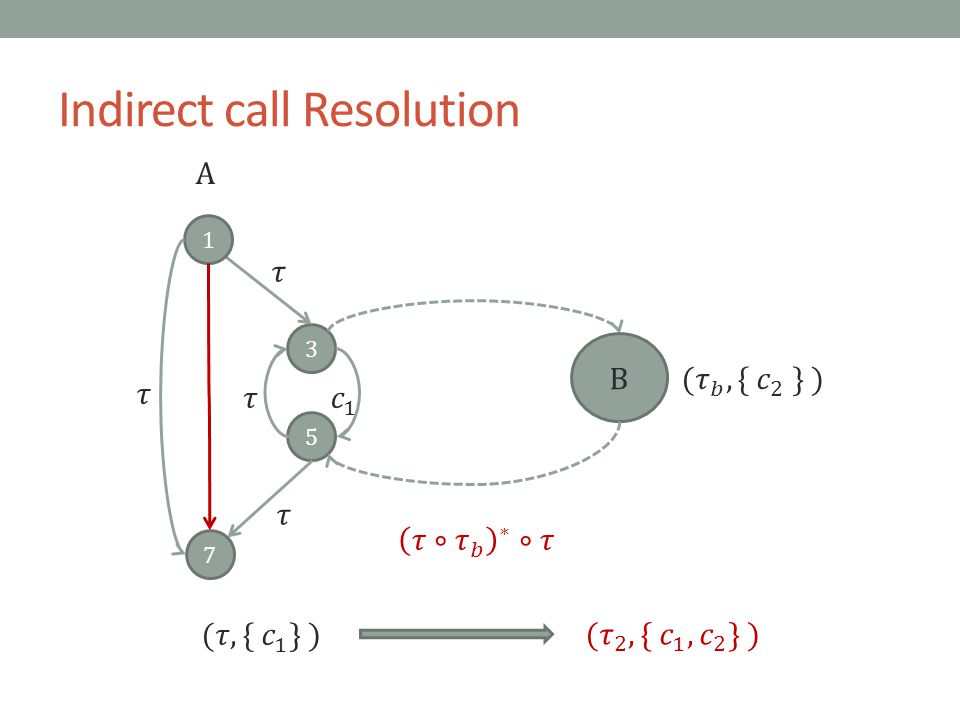 Indirect call Resolution 3 5 7 1 B A