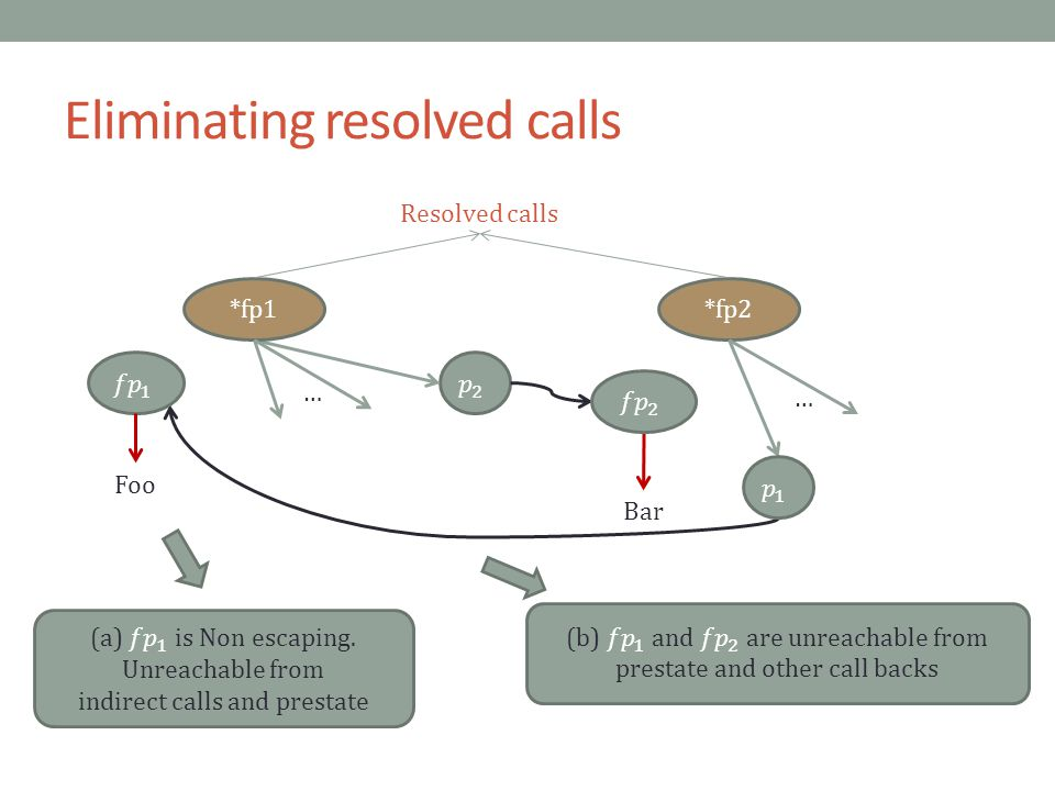Eliminating resolved calls *fp1 … Resolved calls Foo *fp2 … Bar