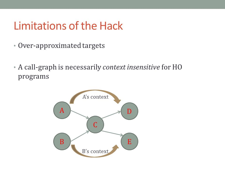 Limitations of the Hack Over-approximated targets A call-graph is necessarily context insensitive for HO programs A C B D E Bs context As context