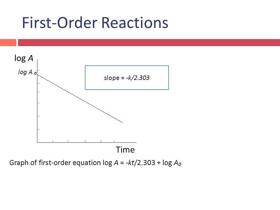 First-Order Reactions log A Time Graph of first-order equation log A = -kt/2.303 + log A slope = -k/2.303