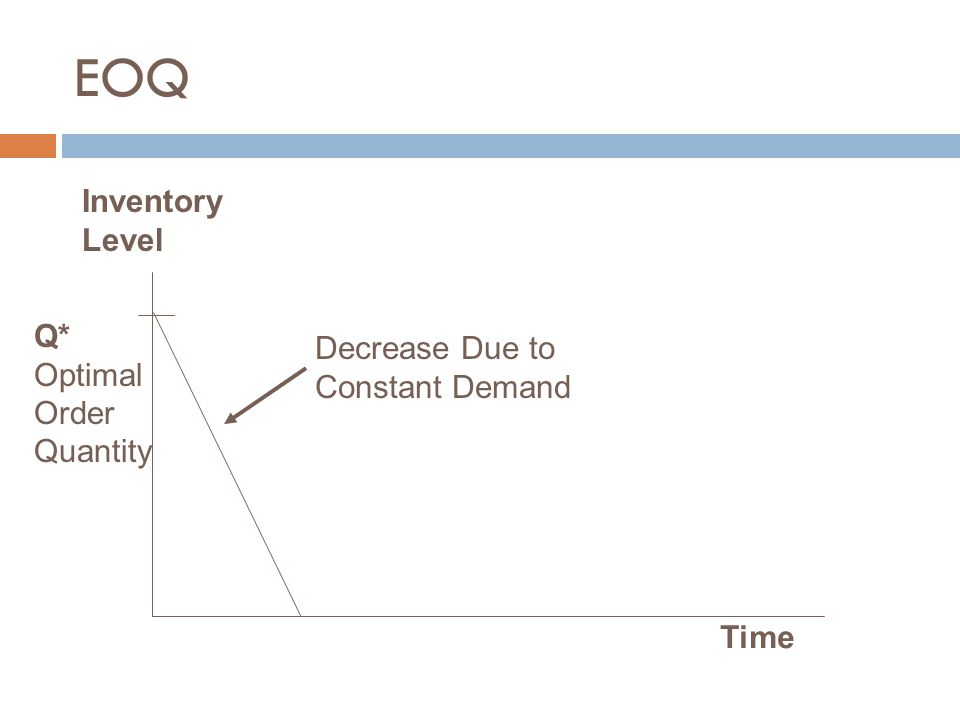 EOQ Time Inventory Level Q* Optimal Order Quantity Decrease Due to Constant Demand