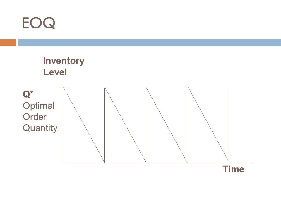 EOQ Time Inventory Level Q* Optimal Order Quantity