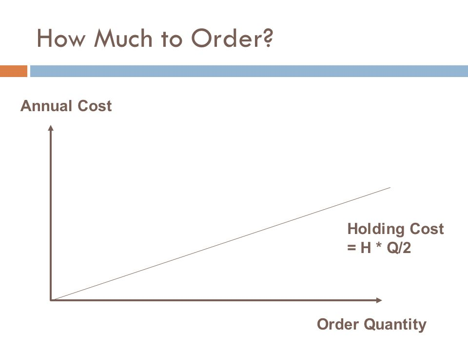 How Much to Order? Annual Cost Order Quantity Holding Cost = H * Q/2