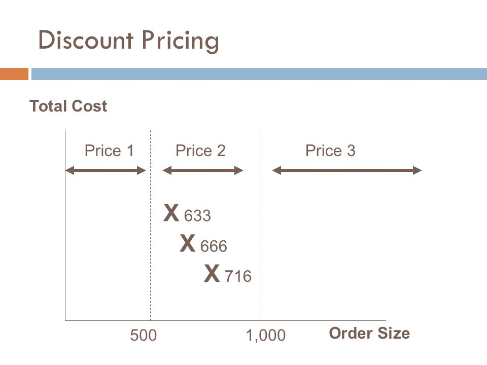 Discount Pricing Total Cost Order Size 500 1,000 Price 1Price 2Price 3 X 633 X 666 X 716