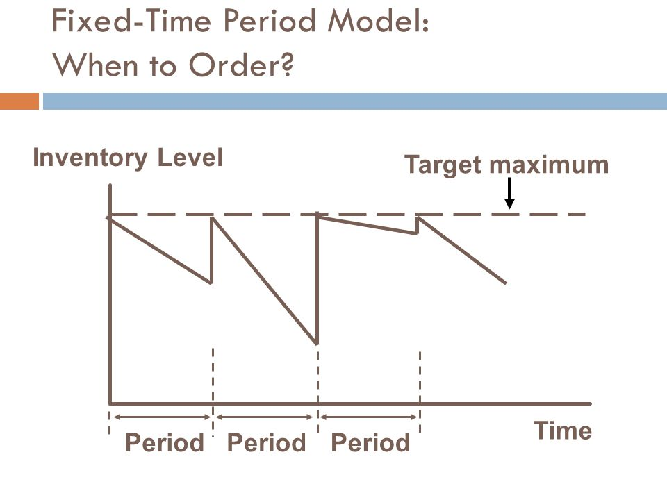Fixed-Time Period Model: When to Order? Time Inventory Level Target maximum Period