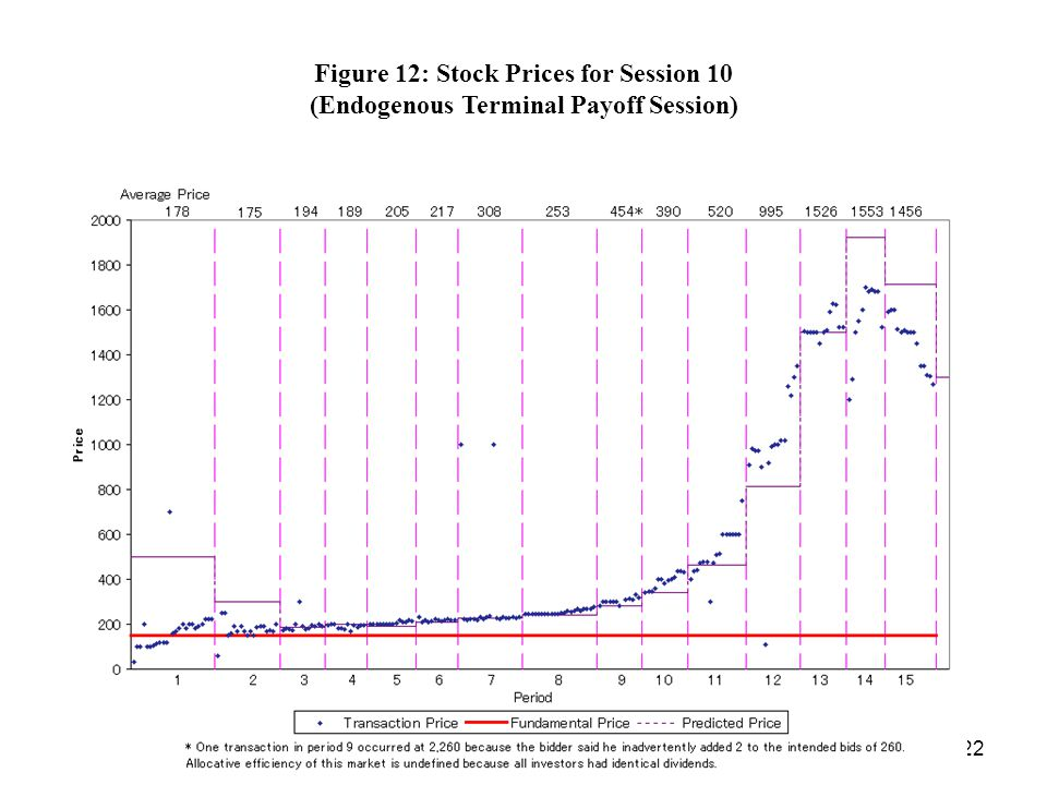 22 Figure 12: Stock Prices for Session 10 (Endogenous Terminal Payoff Session)
