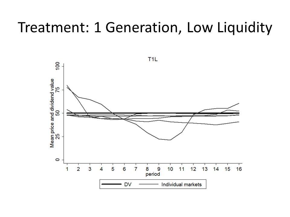 Treatment: 1 Generation, Low Liquidity