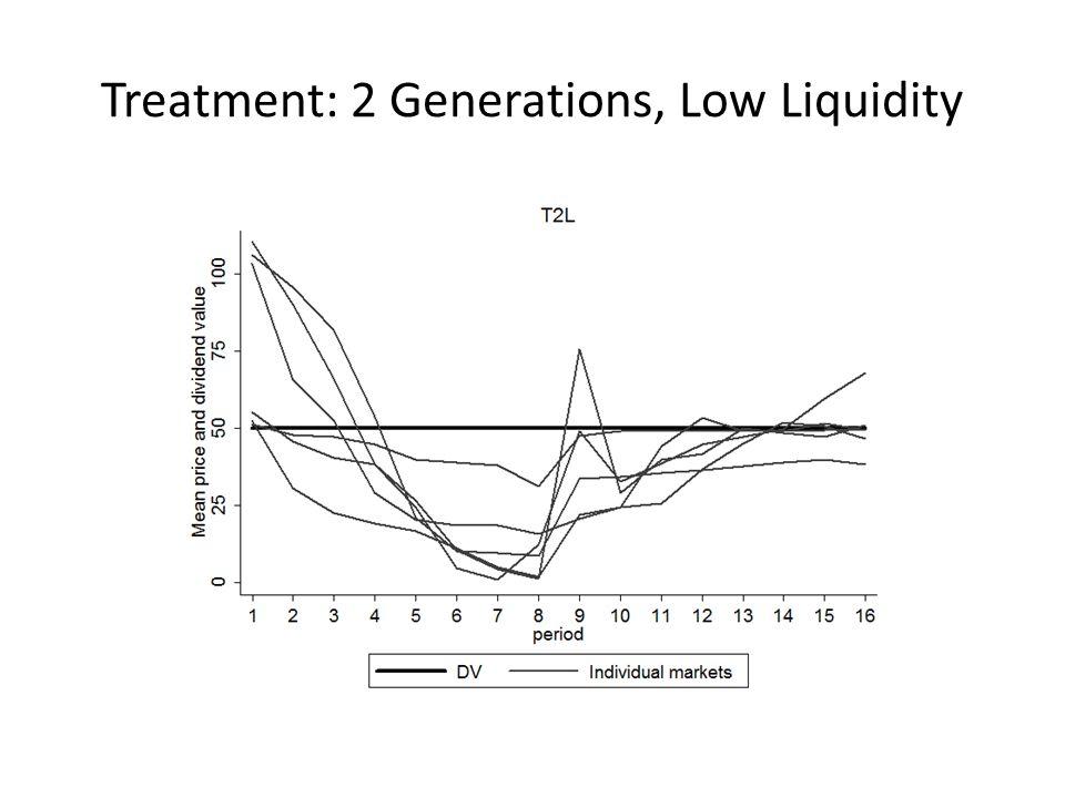 Treatment: 2 Generations, Low Liquidity