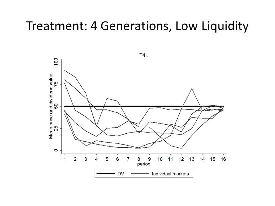 Treatment: 4 Generations, Low Liquidity