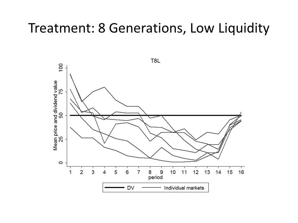 Treatment: 8 Generations, Low Liquidity