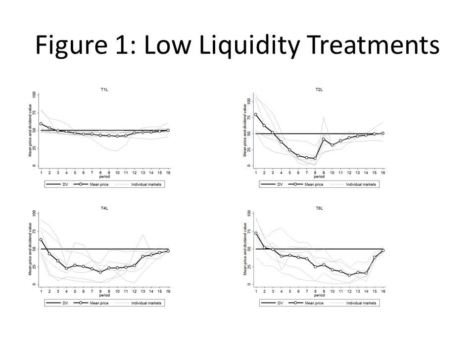 Figure 1: Low Liquidity Treatments