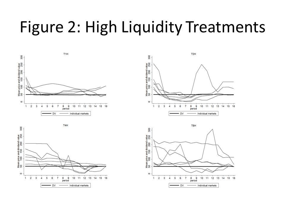 Figure 2: High Liquidity Treatments