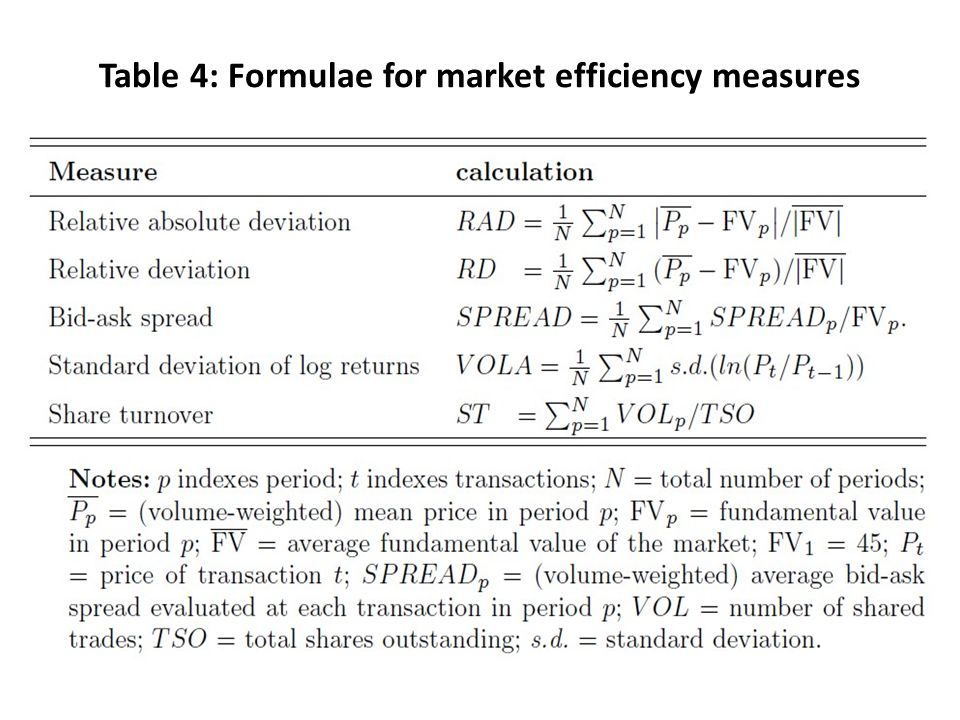 Table 4: Formulae for market efficiency measures