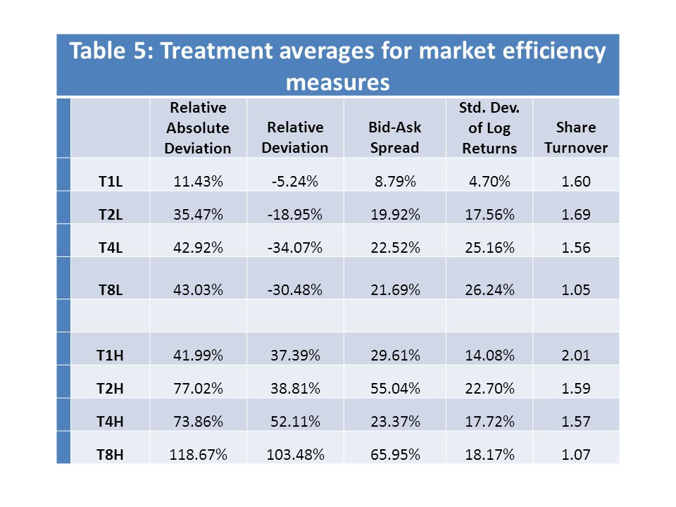 Table 5: Treatment averages for market efficiency measures Relative Absolute Deviation Relative Deviation Bid-Ask Spread Std.
