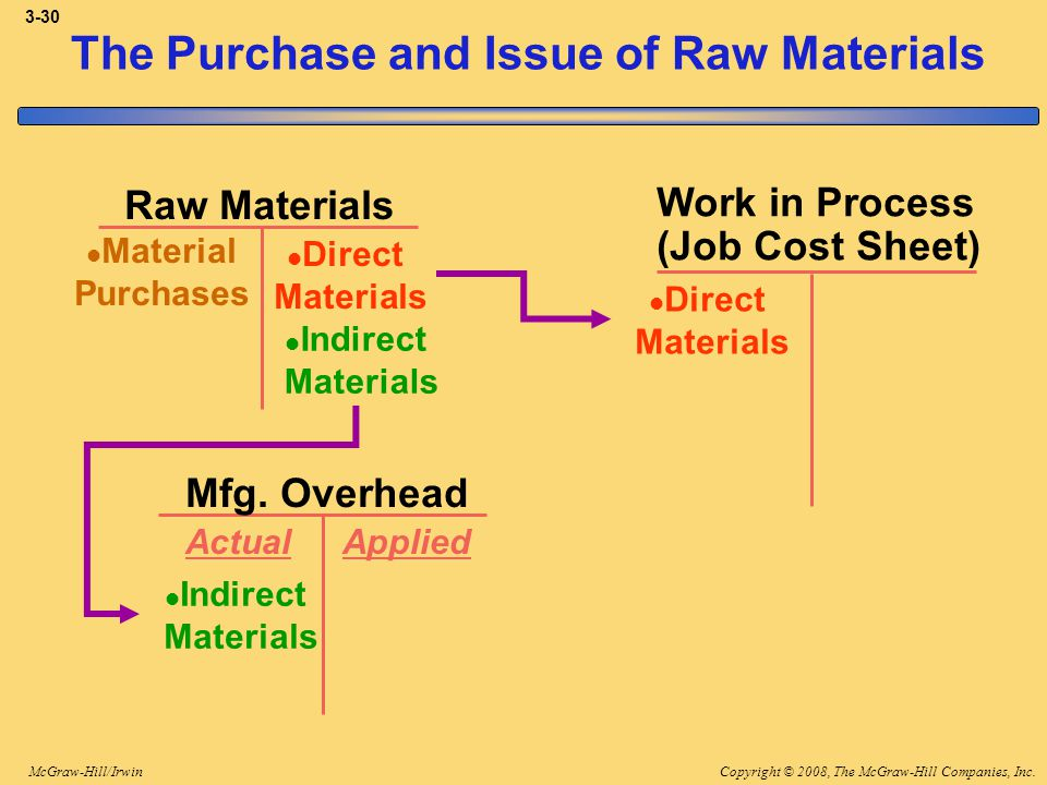 Copyright © 2008, The McGraw-Hill Companies, Inc.McGraw-Hill/Irwin 3-30 Raw Materials Material Purchases Mfg. Overhead Work in Process (Job Cost Sheet