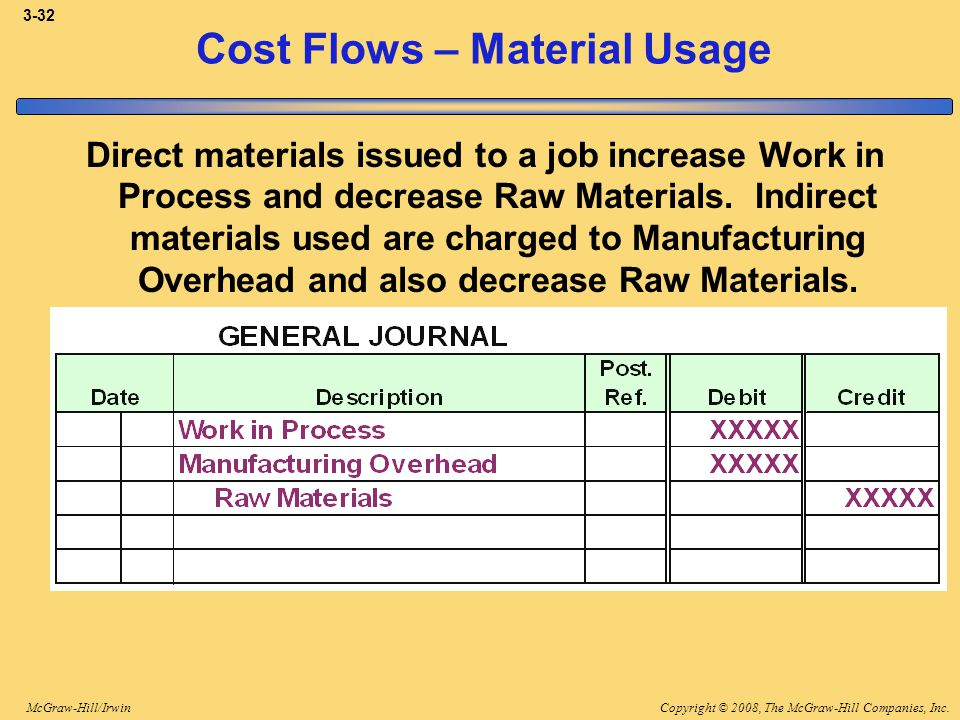 Copyright © 2008, The McGraw-Hill Companies, Inc.McGraw-Hill/Irwin 3-32 Cost Flows – Material Usage Direct materials issued to a job increase Work in