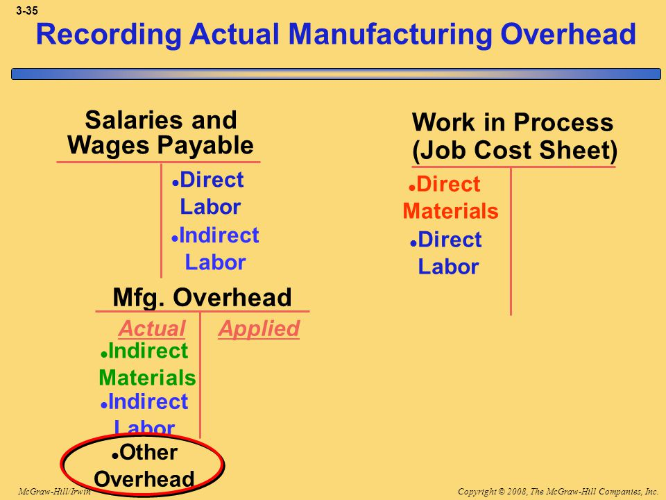 Copyright © 2008, The McGraw-Hill Companies, Inc.McGraw-Hill/Irwin 3-35 Mfg. Overhead Salaries and Wages Payable Work in Process (Job Cost Sheet) Dire