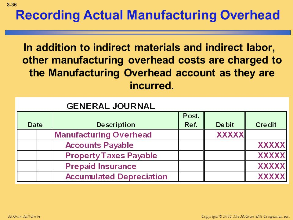 Copyright © 2008, The McGraw-Hill Companies, Inc.McGraw-Hill/Irwin 3-36 Recording Actual Manufacturing Overhead In addition to indirect materials and