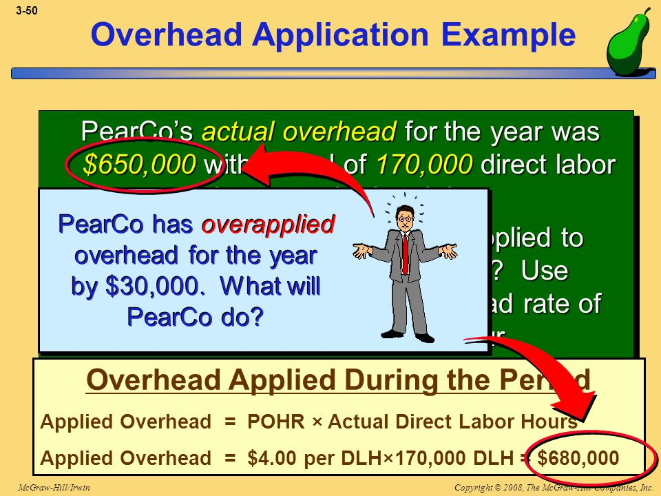 Copyright © 2008, The McGraw-Hill Companies, Inc.McGraw-Hill/Irwin 3-50 PearCos actual overhead for the year was $650,000 with a total of 170,000 dire