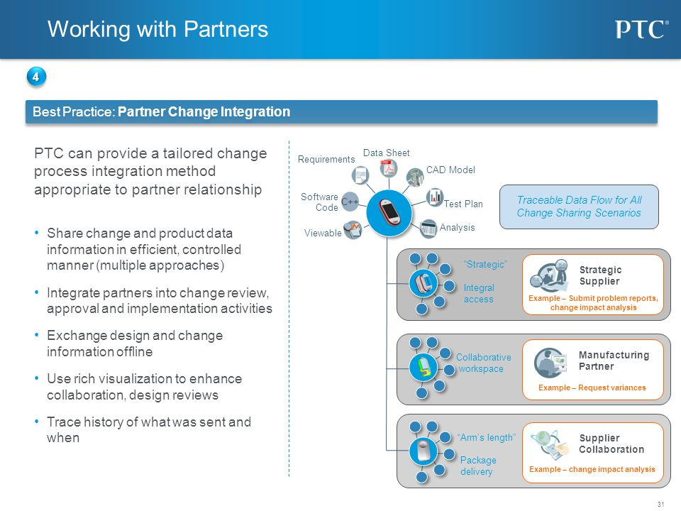 31 Best Practice: Partner Change Integration Requirements Software Code Working with Partners © 2010 PTC Viewable CAD Model Data Sheet Analysis Test P