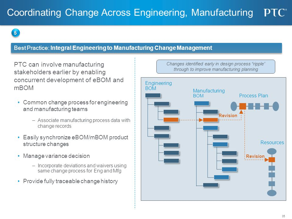 35 PTC can involve manufacturing stakeholders earlier by enabling concurrent development of eBOM and mBOM Common change process for engineering and ma