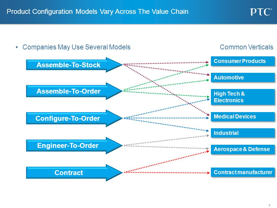 6 Product Configuration Models Vary Across The Value Chain Companies May Use Several Models Common Verticals Assemble-To-Stock Configure-To-Order Engi