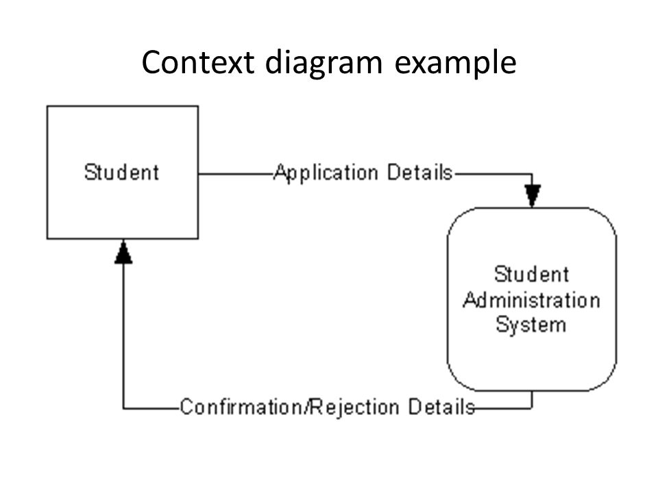Context diagram example