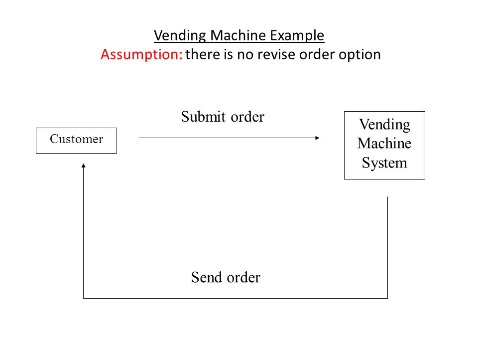Vending Machine Example Assumption: there is no revise order option Customer Vending Machine System Send order Submit order