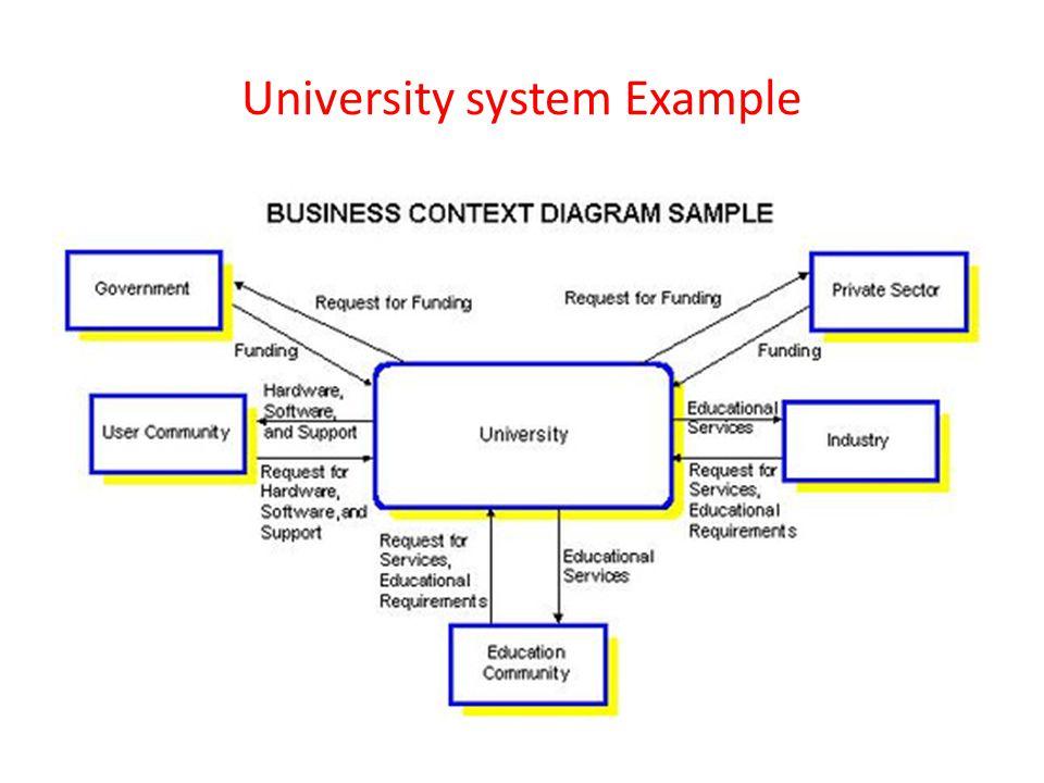 University system Example