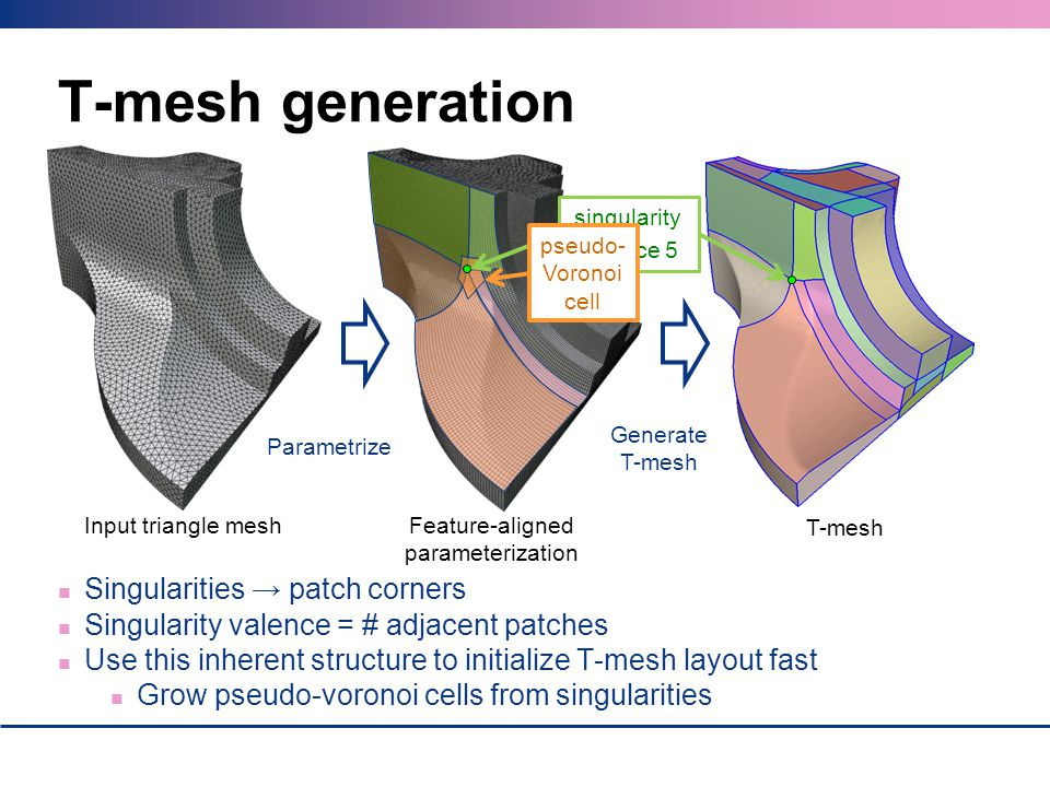 T-mesh generation Input triangle meshFeature-aligned parameterization T-mesh Parametrize Generate T-mesh Singularities patch corners Singularity valen