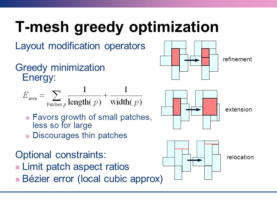 T-mesh greedy optimization Layout modification operators Greedy minimization Energy: Favors growth of small patches, less so for large Discourages thi
