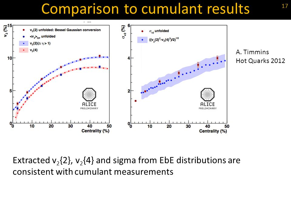 Comparison to cumulant results A. Timmins Hot Quarks 2012 17 Extracted v 2 {2}, v 2 {4} and sigma from EbE distributions are consistent with cumulant