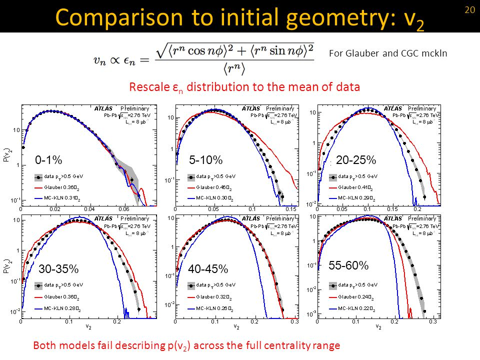 Both models fail describing p(v 2 ) across the full centrality range Comparison to initial geometry: v 2 For Glauber and CGC mckln 0-1%5-10%20-25% 30-